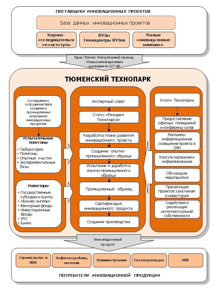 Схема работы бизнес-инкубатора